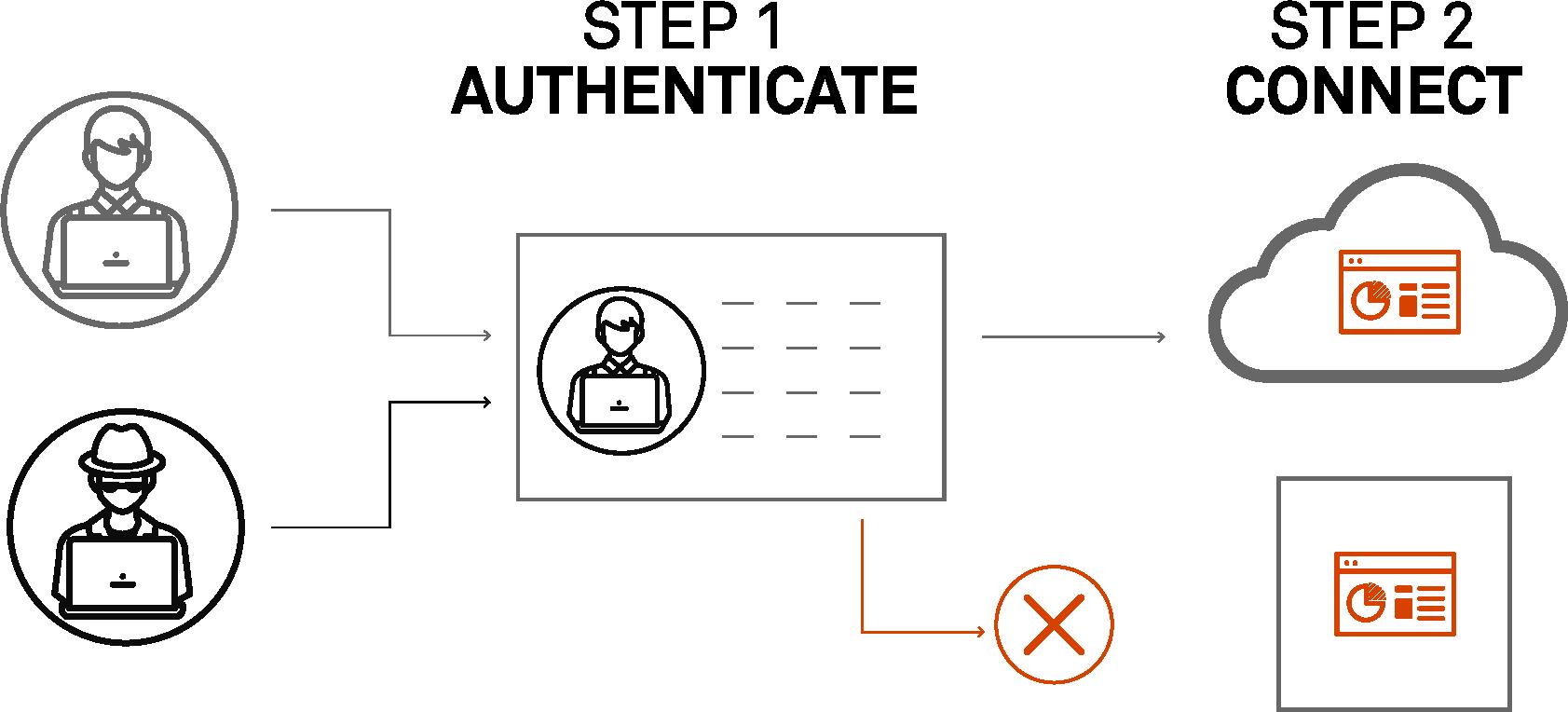 Software-Defined Perimeter - Software Defined Perimeter – What is Software Defined Perimeter – Software Defined Perimeter Vendors - Software Defined Perimeter Market