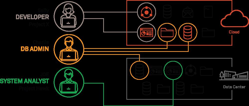 Software-Defined Perimeter - Software Defined Perimeter - Software Defined Perimeter Vendors – Software Defined Perimeter Market - What is Software Defined Perimeter